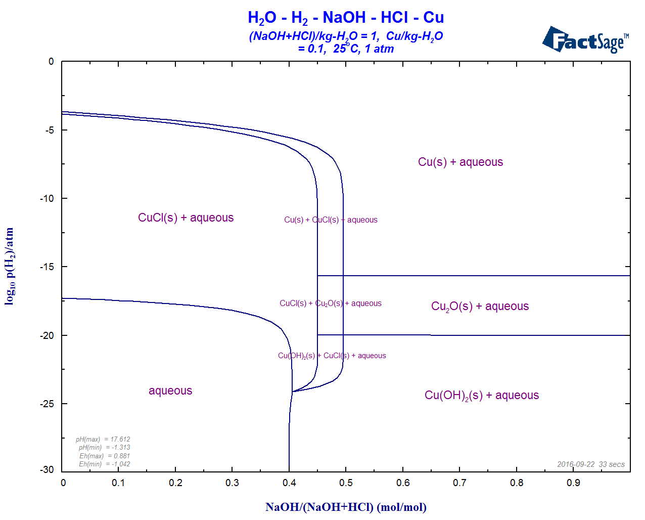 aqueous phase diagrams of the h2o-cu-naoh-hcl-h2 - log10(p(h2) versus molar  ratio naoh/(naoh+hcl) at m(cu) = 0 1